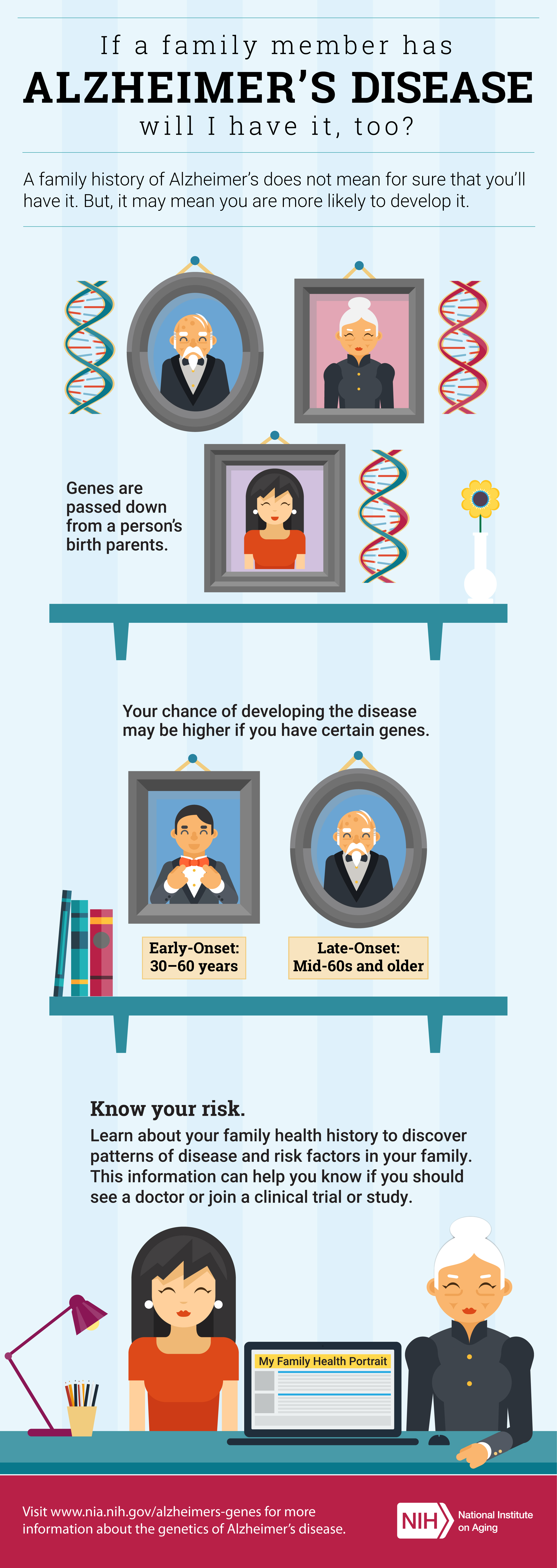 If a family member has Alzheimer's Disease, will I have it, too? A family history of Alzheimer's does not mean for sure that you'll have it. But, it may mean you are more likely to develop it. Genes are passed down from a person's birth parents. Your chance of developing the disease may be higher if you have certain genes. Learn about your family health history to discover patterns of disease and risk factors in your family. This info can help you know if you should see a doctor or join a clinical trial.