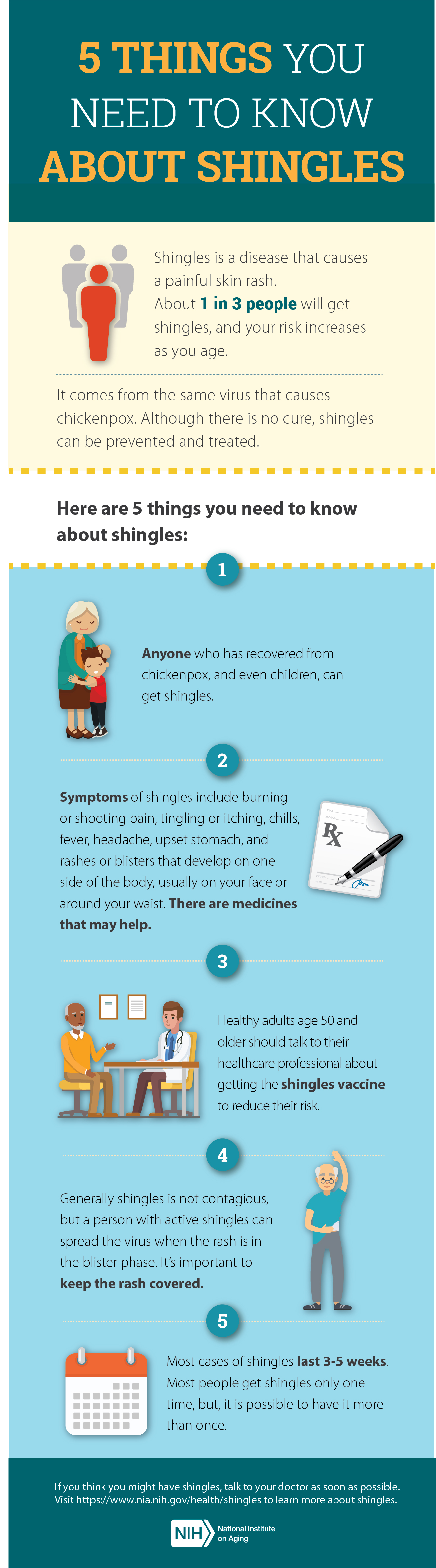 5 things you need to know about shingles. 1) Anyone who has recovered from chickenpox can get it. 2) Symptoms include pain, tingling/itching, chills, fever, headache, rashes/blisters on one side of body. Meds can help. 3) Adults over 50 should get vaccinated. 4) Cover the rash in blister phase. 5) Most cases last 3-5 weeks.