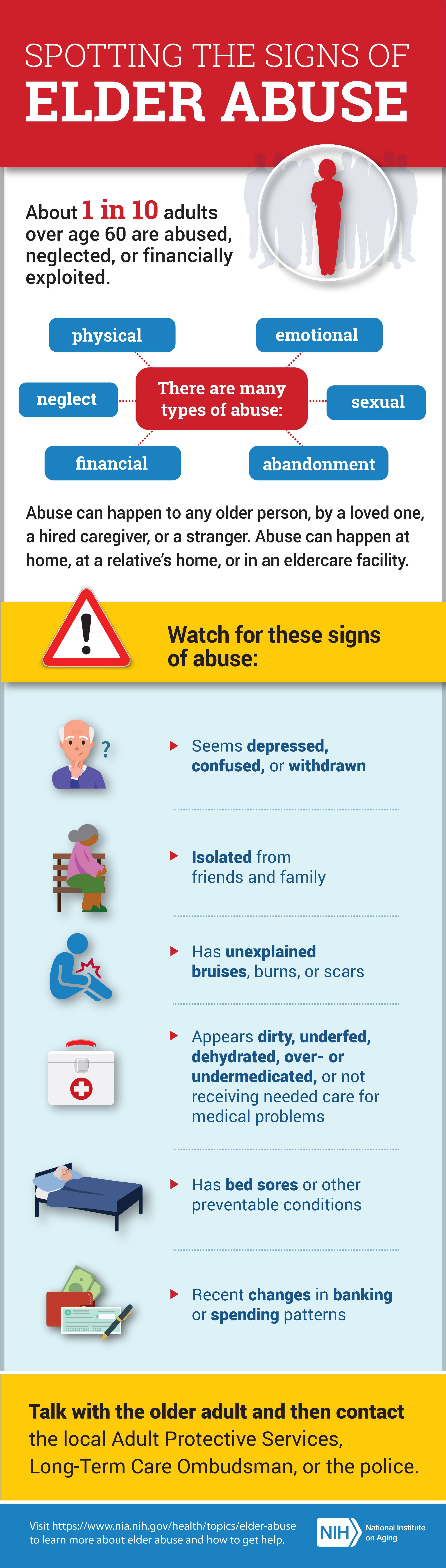 Spotting the signs of elder abuse. 1 in 10 adults 60+ are abused, neglected, or financially exploited. Abuse can be physical, neglect, financial, emotional, sexual, or abandonment. Watch for these signs: seems depressed/withdrawn. Isolation. Has unexplained bruises, burns, scars. Appears dirty, unfed, dehydrated, under/over medicated. Has bed sores. Recent changes in spending money. Talk w/ the older person then contact Adult Protective Services, police, or long term care ombudsman