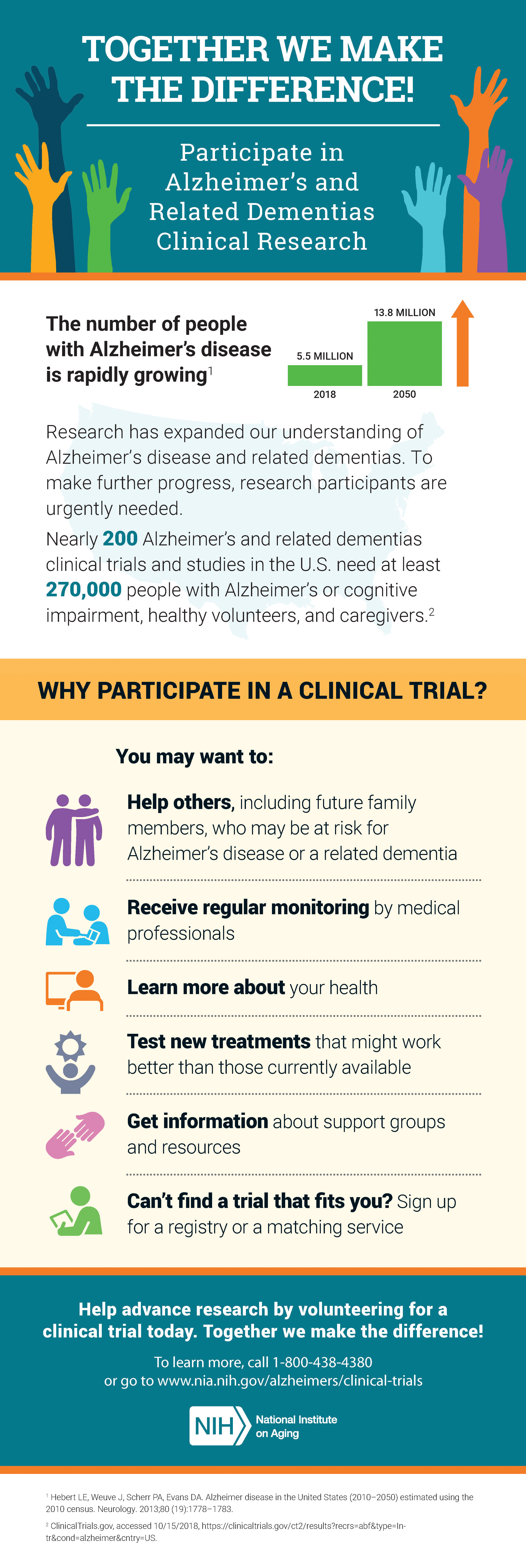 Participate in Alzheimer's research infographic. Full transcript below.