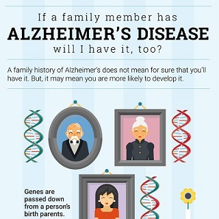 If a family member has alzheimer's disease, will I have it too? infographic icon. Click through for full text.
