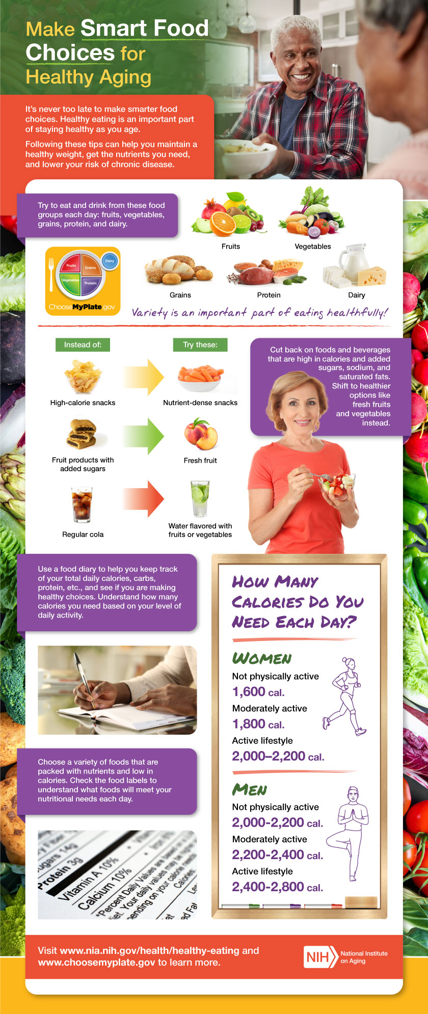 Make Smart Food Choices for Healthy Aging infographic. Full transcript below.