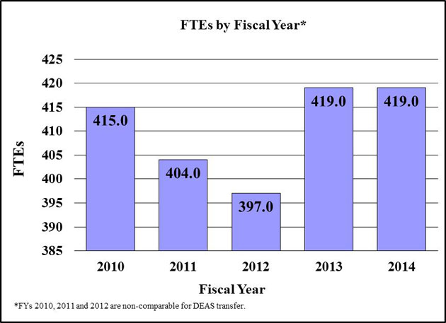 F T Es by Fiscal Year*, bar graph -- 2010, 415; 2011, 404; 2012, 397; 2013, 419; 2014, 419. *F Ys 2010, 2011 and 2012 are non-comparable for D E A S transfer