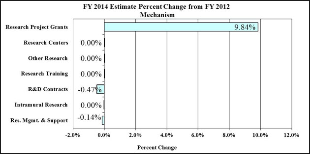 F Y 2014 Estimate Percent Change from F Y 2012 Mechanism bar graph -- Research Project Grants, 9.84; Research Centers, 0.0; Other Research, 0.0; Research Training, 0.0; R&D Contracts, -0.47; Intramural Research, 0.0; Res. Mgmt. & Support, -0.14
