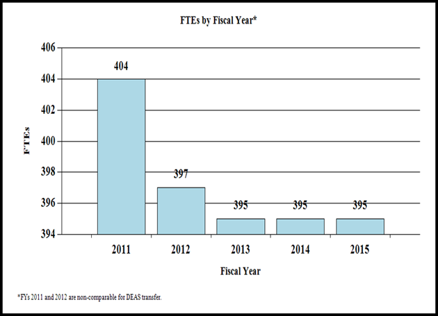 F T Es by Fiscal Year*, bar graph -- 2011, 404; 2012, 397; 2013, 395; 2014, 395; 2015, 395. *F Ys 2011 and 2012 are non-comparable for D E A S transfer