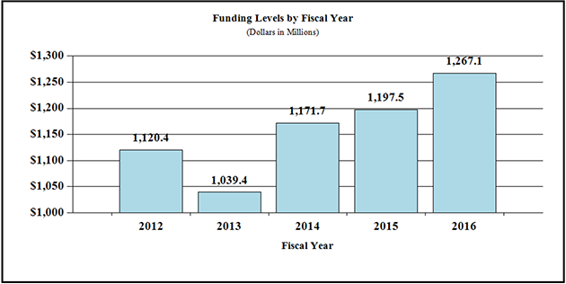 Funding Levels by Fiscal Year, Dollars in Millions, bar graph -- 2012, 1120.4; 2013, 1039.4; 2014, 1171.7; 2015, 1197.5; 2016, 1267.1.