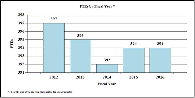 F T Es by Fiscal Year*, bar graph -- 2012, 397; 2013, 395; 2014, 392; 2015, 394; 2016, 394. *F Ys 2011 and 2012 are non-comparable for D E A S transfer