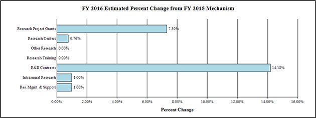 F Y 2016 Estimate Percent Change from F Y 2015 Mechanism bar graph -- Research Project Grants, -0.16; Research Centers, +2.81; Other Research, 0.0; Research Training, +1.0; R&D Contracts, +2.77; Intramural Research, +1.0; Res. Mgmt. & Support, +1.0
