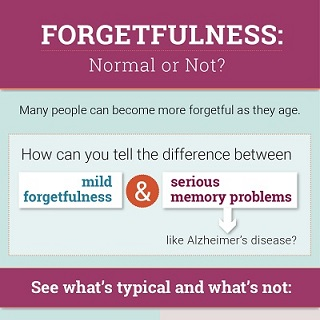 Forgetfulness: Normal or not? infographic icon. Click through for full text.