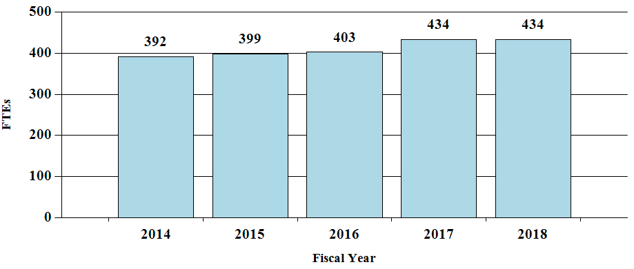 F T Es by Fiscal Year, bar graph -- 2014, 392; 2015, 399; 2016, 403; 2017, 434; 2018, 434.