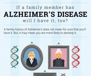 Alzheimer's genetics infographic