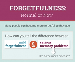 Do Memory Problems Always Mean Alzheimer S Disease