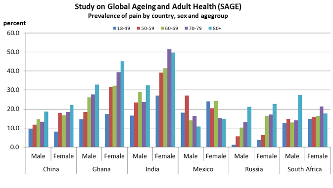 Bar graph, Study on Global Ageing and Adult Health (SAGE), Prevalence of pain by country, sex and agegroup. Agegroups are 18-49, 50-59, 60-69, 70-79, and 80+, and data will be presented in that order. China, Males: 9.6, 11.8, 14.6, 13.3, 18.7 -- Females: 8.1, 17.9, 16.8, 18.5, 22.1. Ghana, Males, 14.7, 18.5, 26.2, 27.7, 32.9 -- Females: 17.4, 31.4, 32.2, 39.3, 45.1. India, Males: 16.5, 23.4, 29.0, 23.6, 32.4 -- Females: 27.2, 39.2, 41.5, 51.4, 49.8. Mexico, Males: 18.1, 27.0, 14.0, 16.3, 10.8 -- Females: 24.0, , 20.5, 24.2, 15.2, 14.8. Russia, Males: 1.3, 5.7, 10.3, 13.1, 21.2 -- Females: 3.8, 6.4, 16.4, 17.2, 22.7. South Africa, Males: 12.8, 14.9, 13.0, 14.0, 27.4 -- Females: 14.8, 15.8, 16.4, 21.4, 17.8.