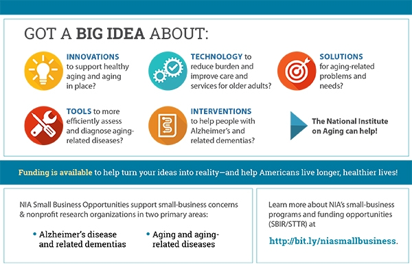 Infographic on SBIR. 'Got a big idea about: innovations to support healthy aging and aging in place; technology to reduce burden and improve care and services for older adults; solutions for aging-related problems and needs;  tools to more efficiently assess and diagnose aging-related diseases; interventions to help people with Alzheimer's and related dementias? The National Institute on Aging can help! Funding is available to help turn your ideas into a reality--and help Americans live longer, healthier lives! NIA Small Business Opportunities support small-business concerns & nonprofit research organizations in two primary areas: -Alzheimer's disease and related dementias; -Aging and aging-related diseases. Learn more about NIA's small-business programs and funding opportunities (SBIR/STTR) at http://bit.ly/niasmallbusiness .'
