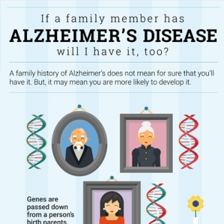 If a Family Member Has Alzheimer's Disease, Will I Have It, Too?