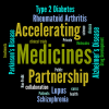 Accelerating Medicines Partnership Word Cloud with health topics like parkinson's disease, alzheimer's disease, lupus, schizophrenia