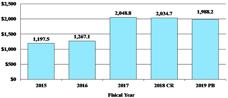 Funding Levels by Fiscal Year, Dollars in Millions, bar graph -- 2015, 1197.5; 2016, 1267.1; 2017, 2048.8; 2018(Continuing Resolution), 2034.7; 2019(President's Budget), 1988.2.