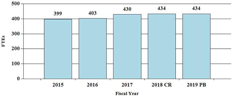 F T Es by Fiscal Year, bar graph -- 2015, 399; 2016, 403; 2017, 430; 2018(Continuing Resolution), 434; 2019(President's Budget), 434.