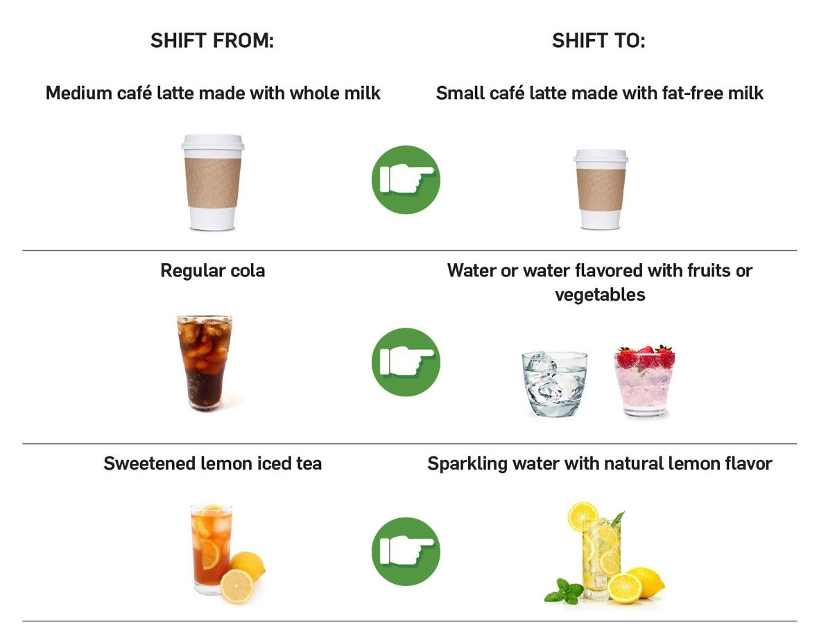 3 beverage choices paired with less calorie-dense choice