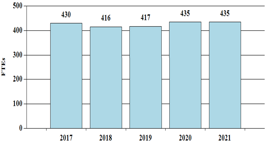 F T Es by Fiscal Year, bar graph -- 2017, 430; 2018, 416; 2019, 417; 2020, 435; 2021, 435.