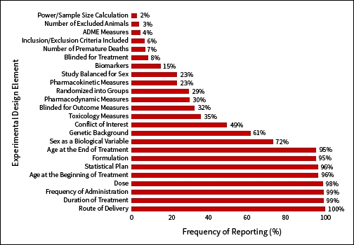 Graph shows the percentage of preclinical studies reporting the standardized set of essential experimental design elements identified to improve rigor and reproducibility